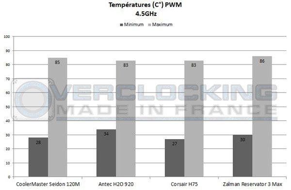 Graph Corsair H75 Zalman Reservator 45 PWM