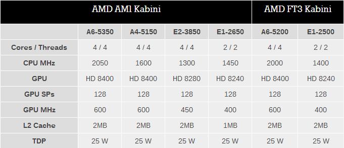 AMD Kabini Socket AM1