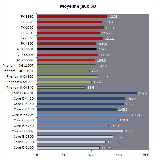 AMD A10 750K jeux