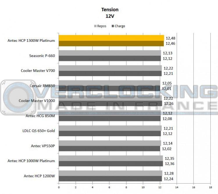 Antec HCP 1300W Platinum 12v