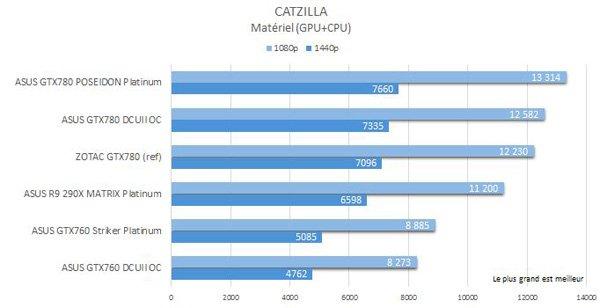 ASUS-GTX760-Striker-P-Catzilla