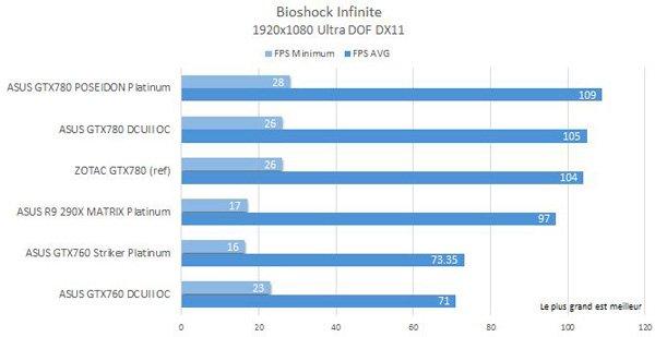 ASUS-GTX760-Striker-P-bioshock