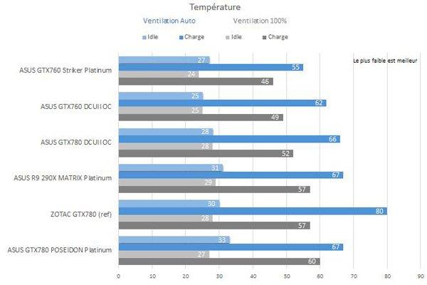 ASUS-GTX760-Striker-P-temperature