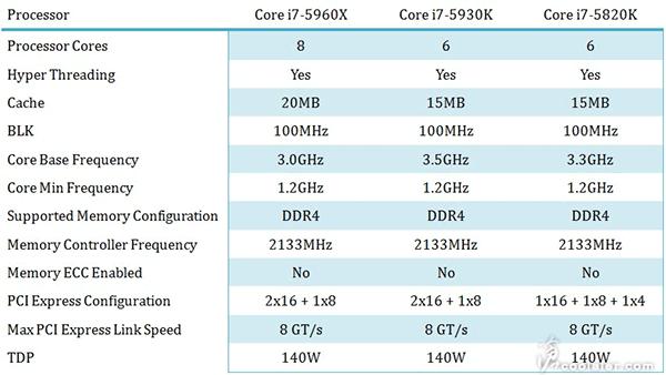 Intel Haswel-E i7 5900 5960x 5930k 5820k