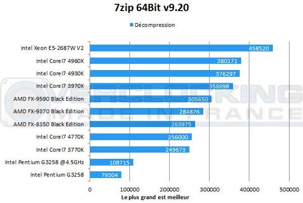 Intel-Pentium-G3258-7zip-decompression