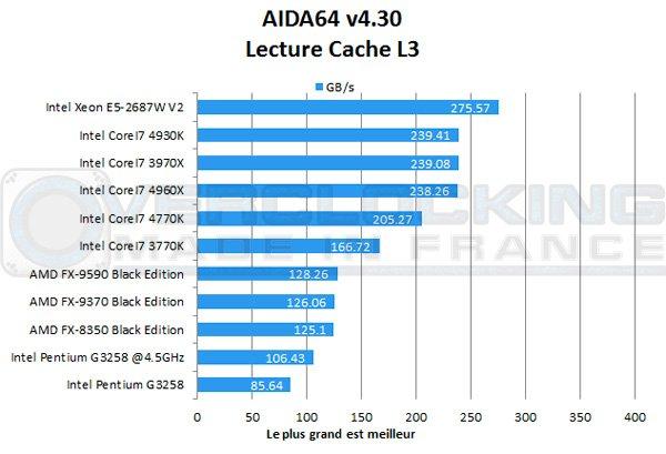 Intel-Pentium-G3258-Aida-L3