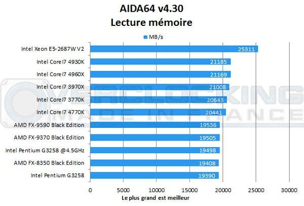 Intel-Pentium-G3258-Aida-memoire