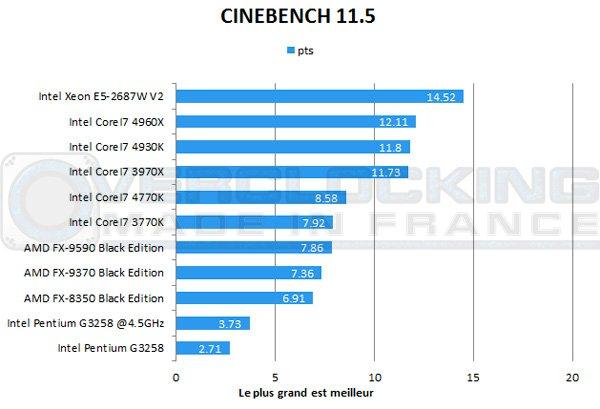 Intel-Pentium-G3258-Cinebench115