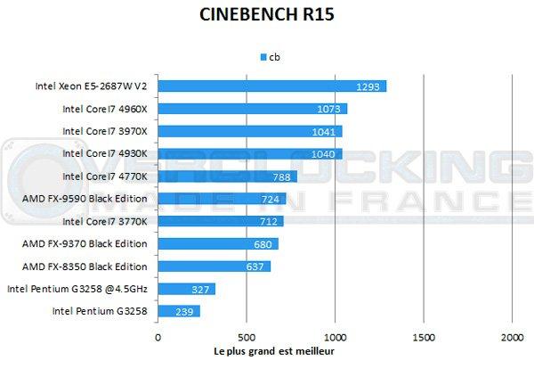 Intel-Pentium-G3258-Cinebenchr15