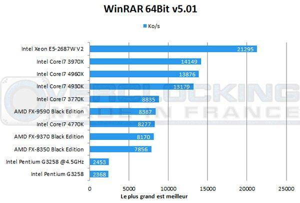 Intel-Pentium-G3258-Winrar