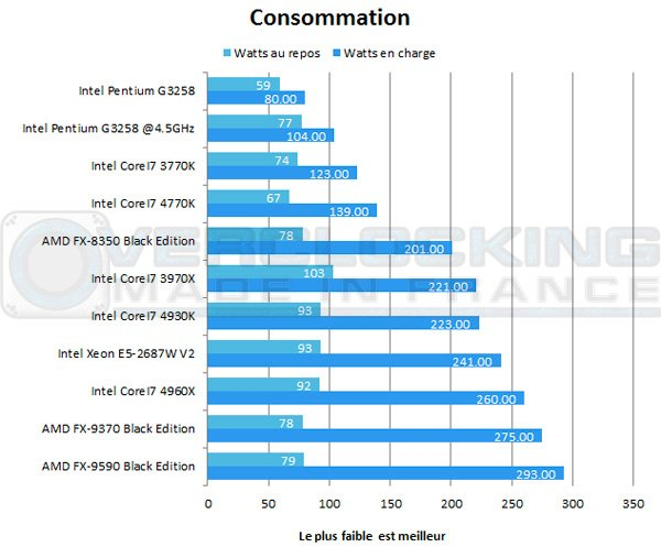 Intel-Pentium-G3258-conso