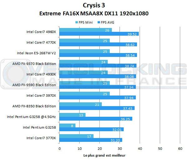 Intel-Pentium-G3258-crysis3