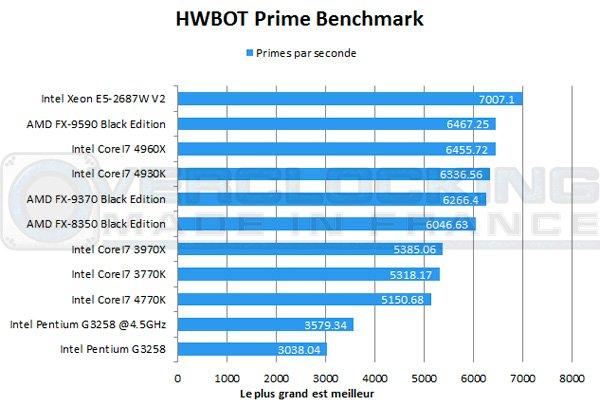 Intel-Pentium-G3258-hwbotprime