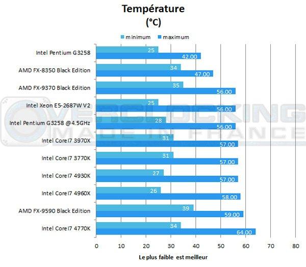 Intel-Pentium-G3258-temperature