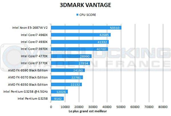 Intel-Pentium-G3258-vantage