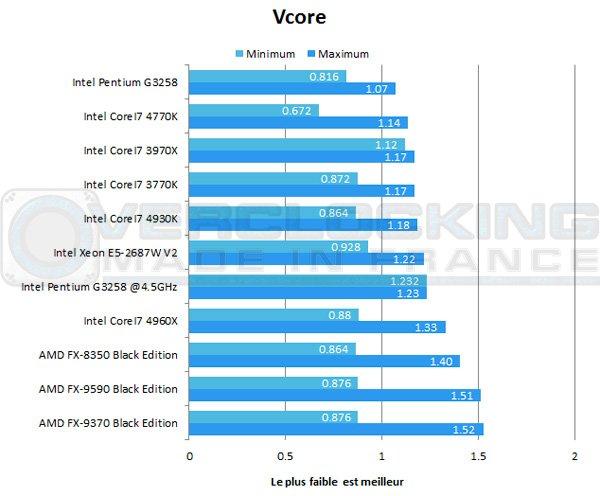 Intel-Pentium-G3258-vcore