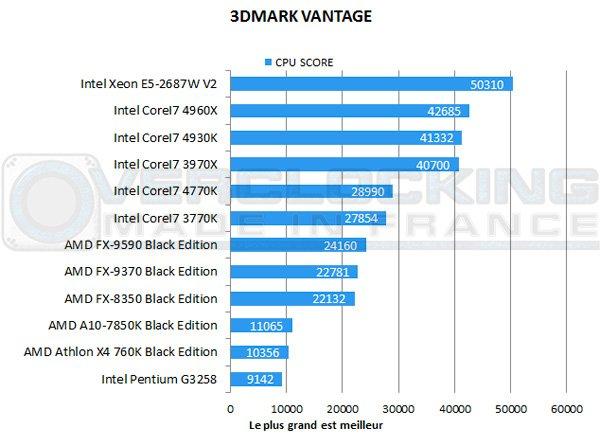 AMD-A10-7850K-Be-3dmark-vantage