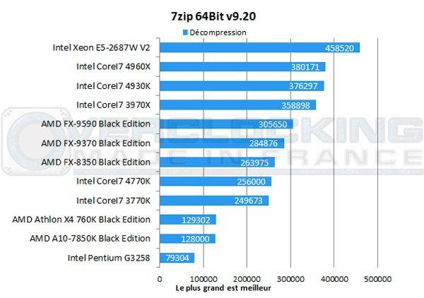 AMD-A10-7850K-Be-7zip-decomp
