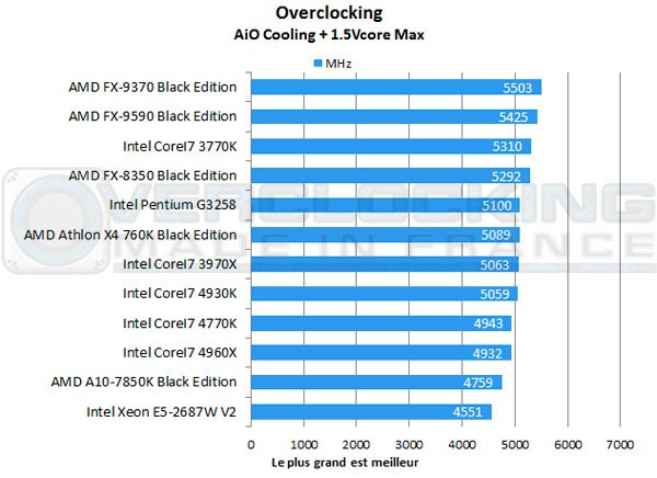 AMD-A10-7850K-Be-MHz