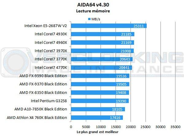 AMD-A10-7850K-Be-aida-memoire