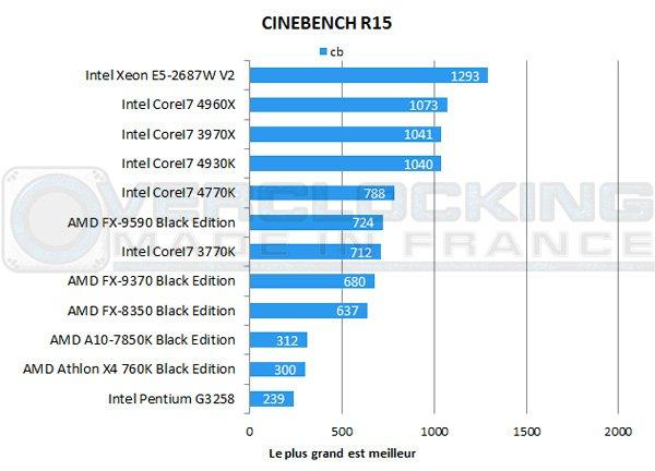 AMD-A10-7850K-Be-cinebench-15