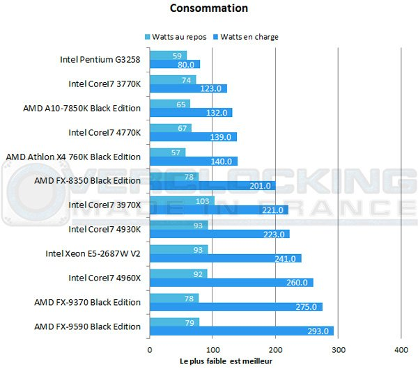 AMD-A10-7850K-Be-conso