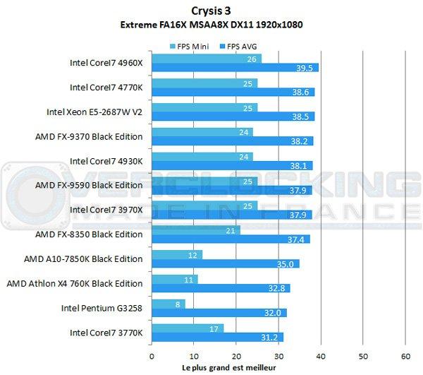 AMD-A10-7850K-Be-crysis