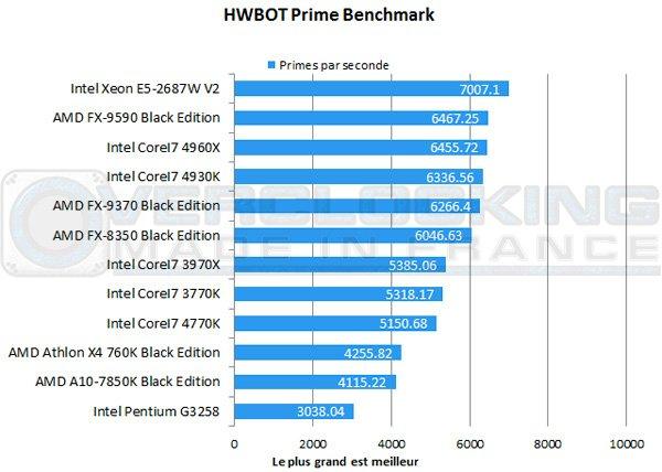 AMD-A10-7850K-Be-hwbot-prime