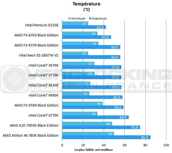 AMD-A10-7850K-Be-tempe