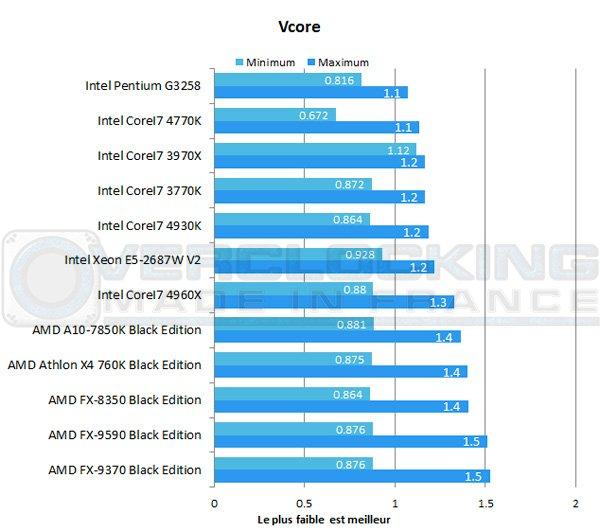 AMD-A10-7850K-Be-vcore