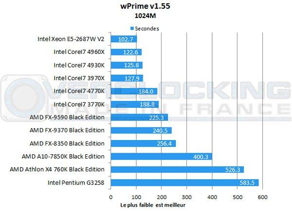 AMD-A10-7850K-Be-wprime