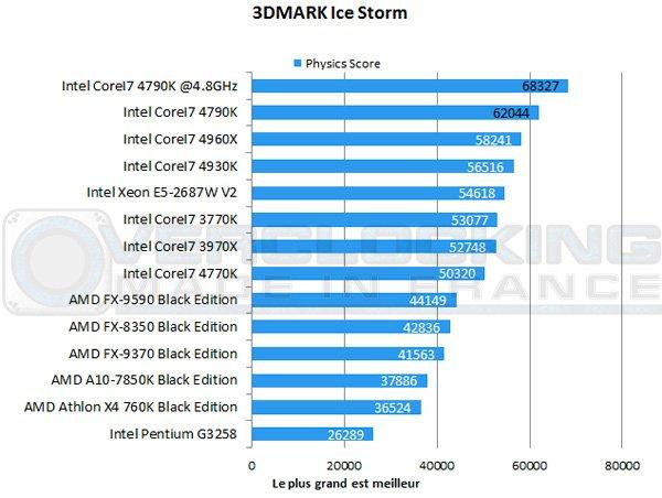 CoreI7-4790K-3d-icestorm