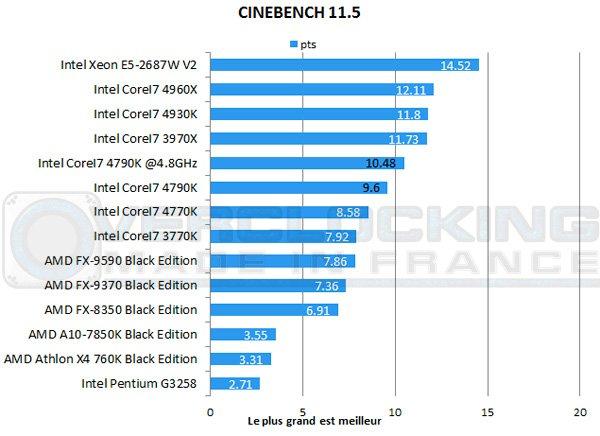CoreI7-4790K-7zip-cinebench11