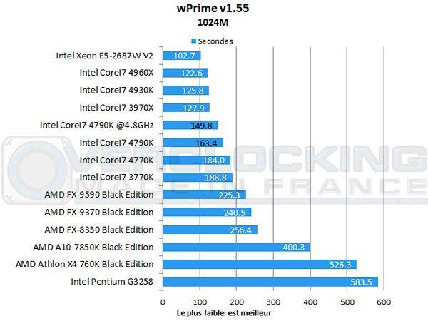CoreI7-4790K-Wprime