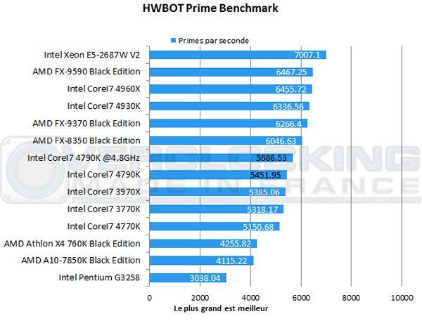 CoreI7-4790K-hwbot-prime