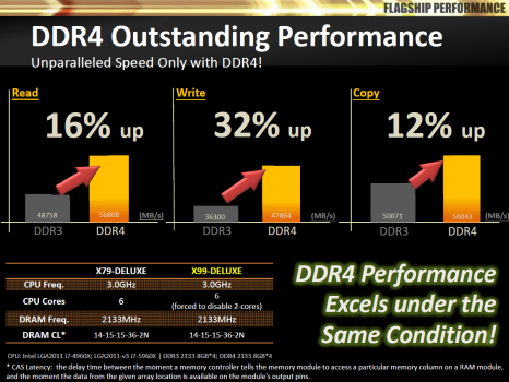 DDR4 performances