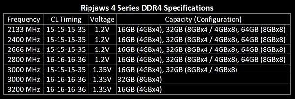 Ripjaws 4 series DDR4 (2)