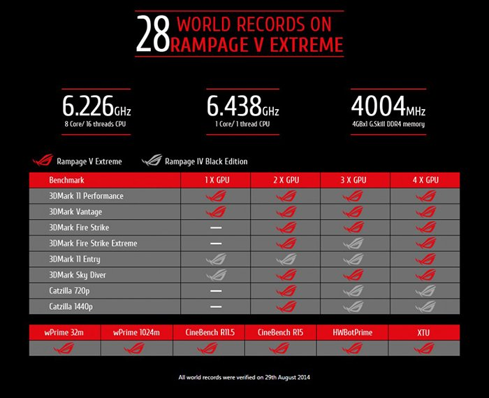 Asus R5E-world-records-1000x813