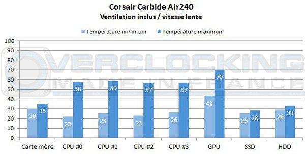 Corsair-Carebide-Air240-vil