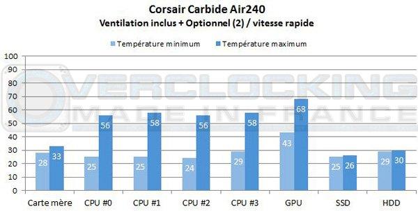 Corsair-Carebide-Air240-vior