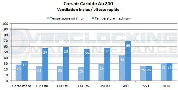 Corsair-Carebide-Air240-vir