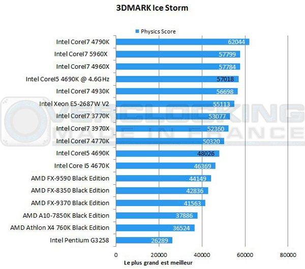 Intel-Corei5-4690k-3d-icestorm
