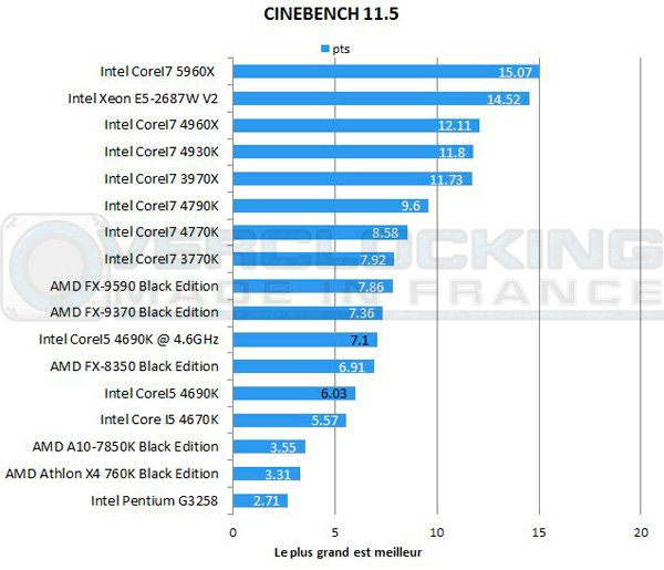 Intel-Corei5-4690k-7zip-cinebench-115