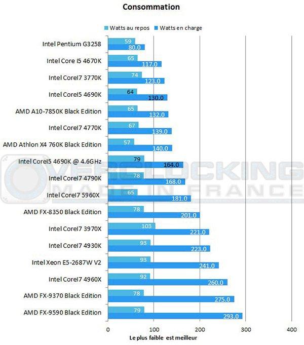 Intel-Corei5-4690k-7zip-conso