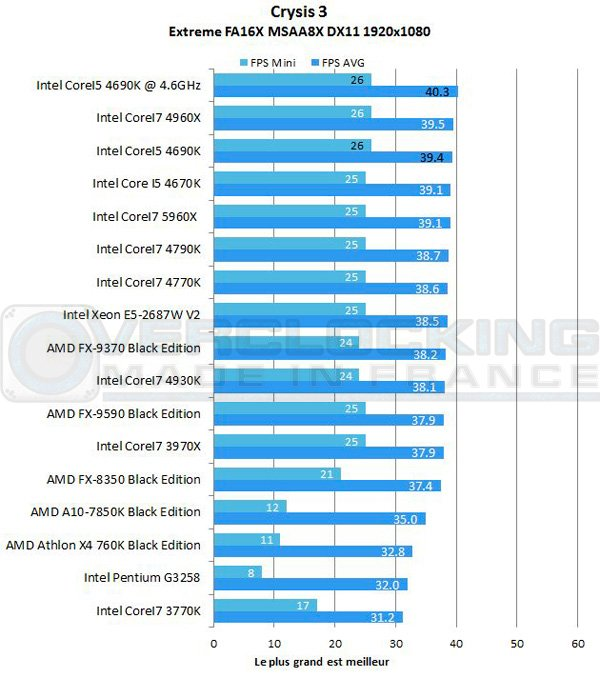 Intel-Corei5-4690k-7zip-crysis