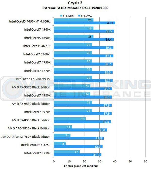 Intel-Corei5-4690k-7zip-crysis