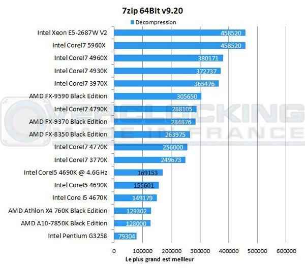 Intel-Corei5-4690k-7zip-decompression