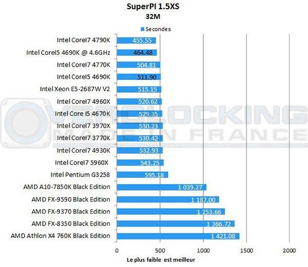 Intel-Corei5-4690k-7zip-superpi