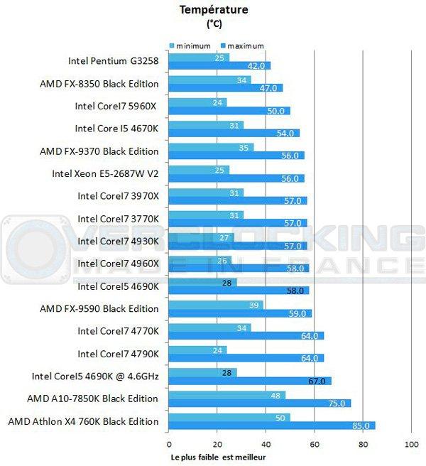 Intel-Corei5-4690k-7zip-temperature