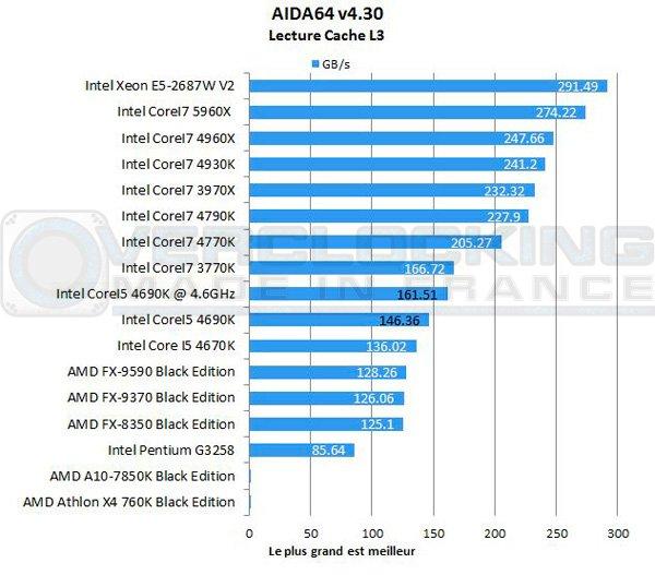 Intel-Corei5-4690k-Aida-cache-l3